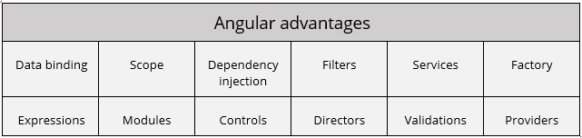 This image has an empty alt attribute; its file name is AngularJS-advantages.png